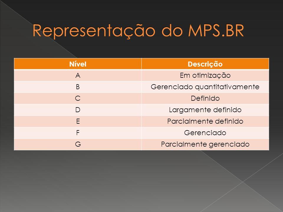 Representação do MPS.BR