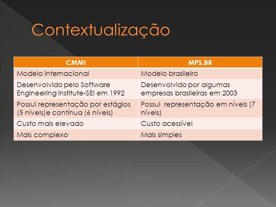 Contextualização CMMI MPS.BR Modelo internacional Modelo brasileiro