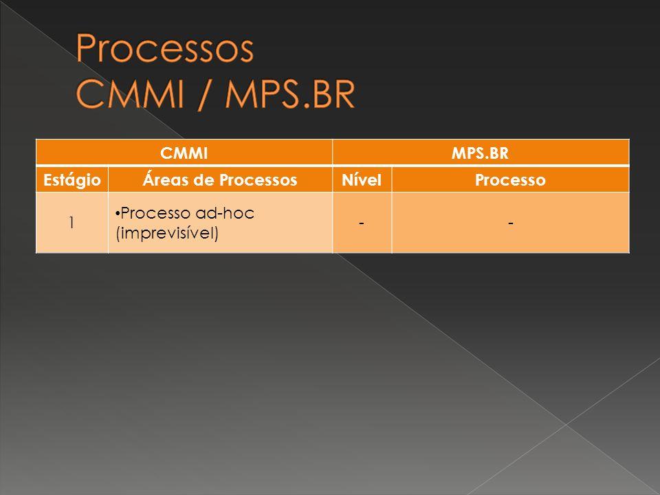 Processos CMMI / MPS.BR CMMI MPS.BR Estágio Áreas de Processos Nível