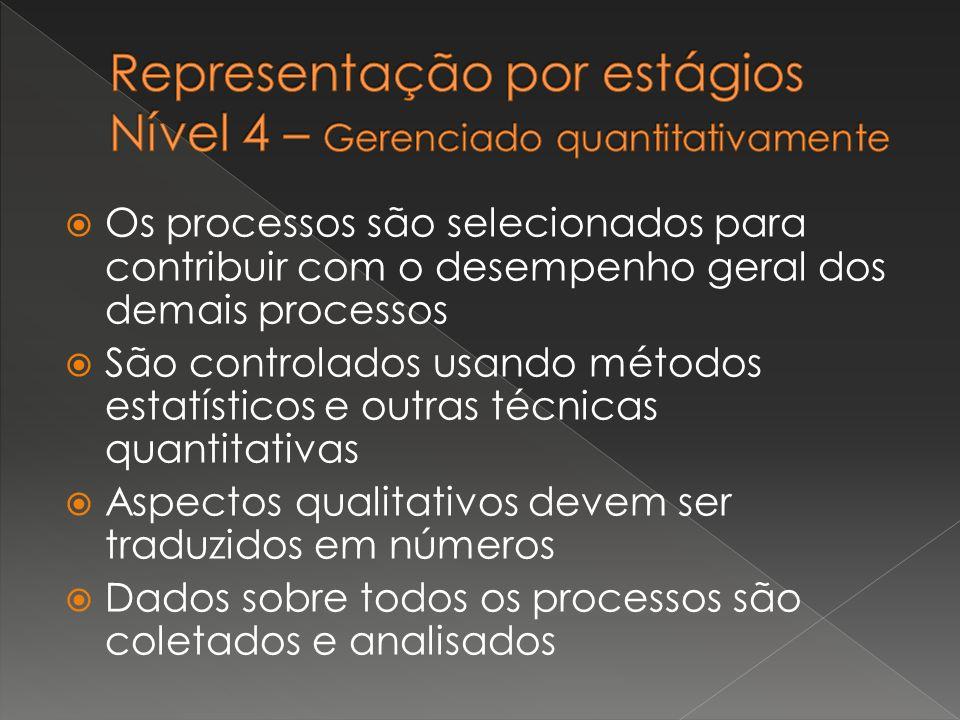 Representação por estágios Nível 4 – Gerenciado quantitativamente
