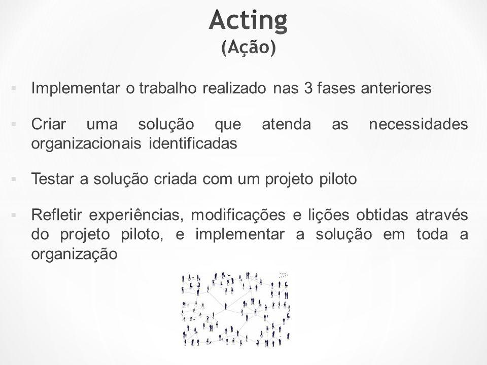 Acting (Ação) Implementar o trabalho realizado nas 3 fases anteriores