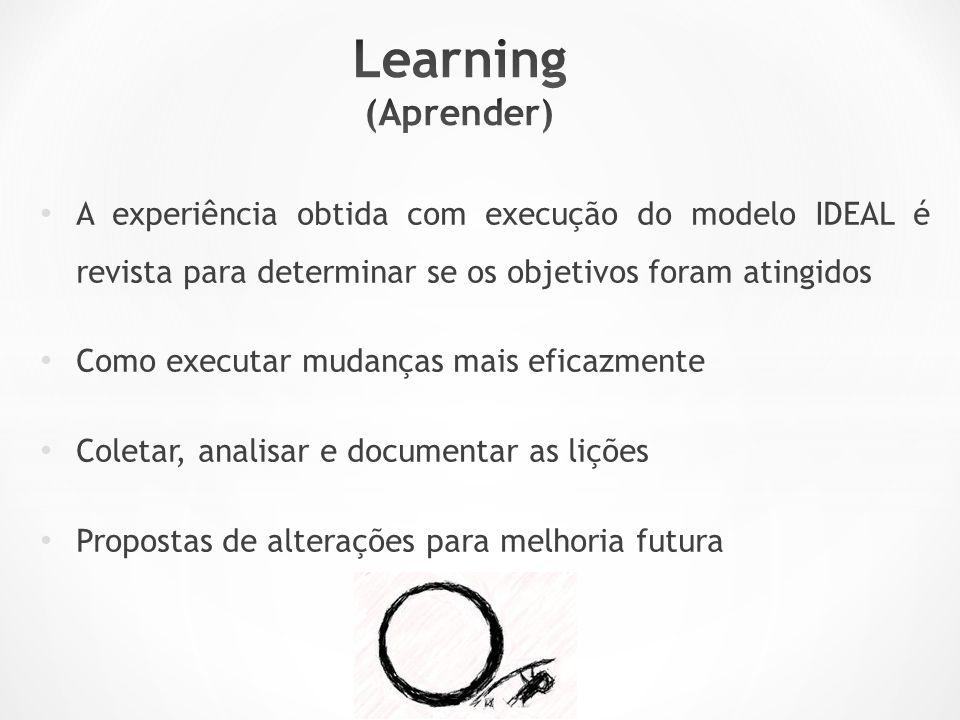 Learning (Aprender) A experiência obtida com execução do modelo IDEAL é revista para determinar se os objetivos foram atingidos.