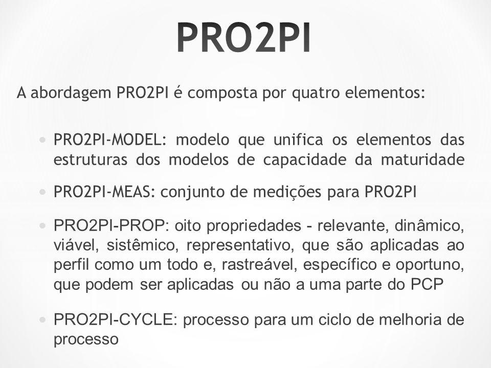 PRO2PI A abordagem PRO2PI é composta por quatro elementos: