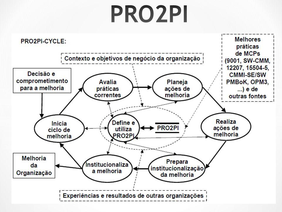 PRO2PI