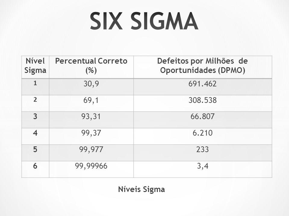 Percentual Correto (%) Defeitos por Milhões de Oportunidades (DPMO)