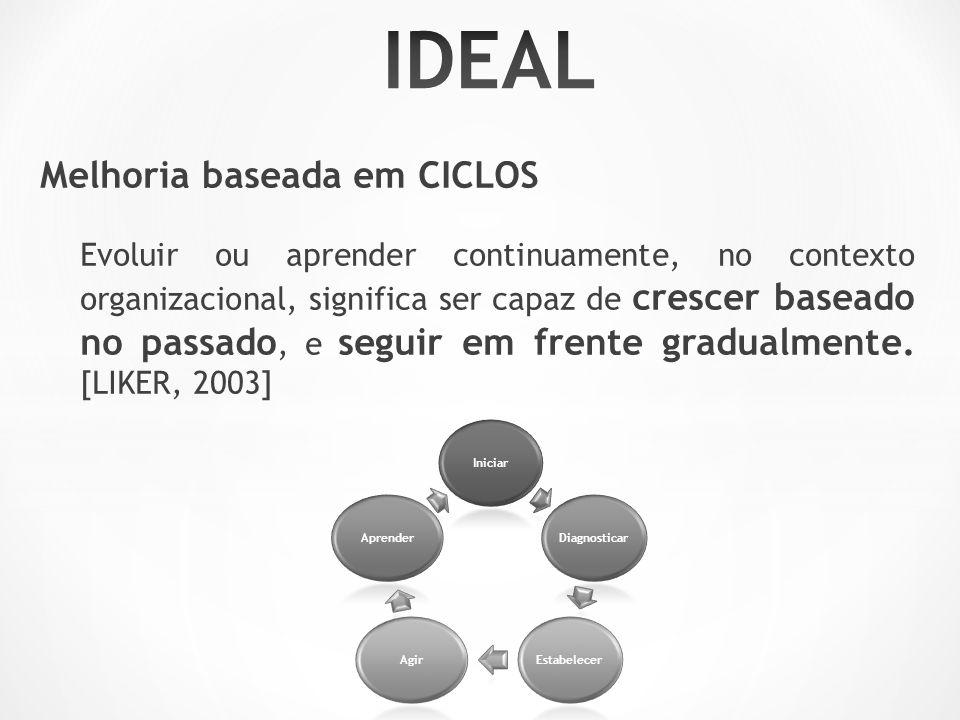 IDEAL Melhoria baseada em CICLOS