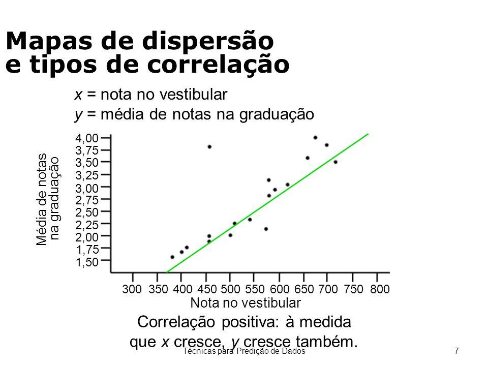 Mapas de dispersão e tipos de correlação