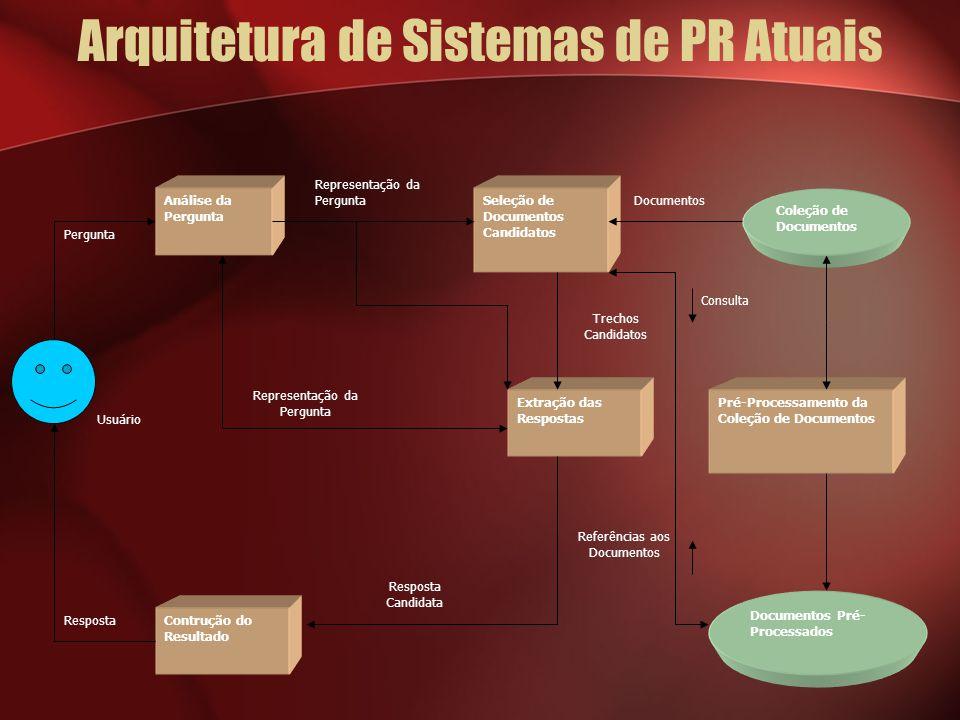 Arquitetura de Sistemas de PR Atuais