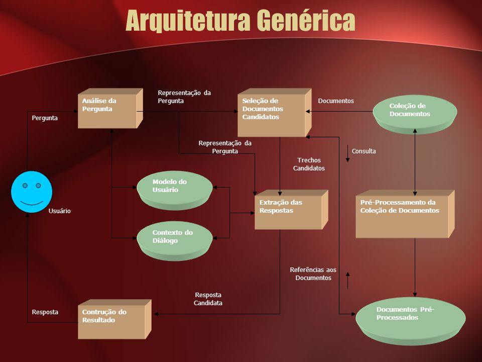 Arquitetura Genérica Representação da Pergunta. Análise da Pergunta. Seleção de Documentos Candidatos.