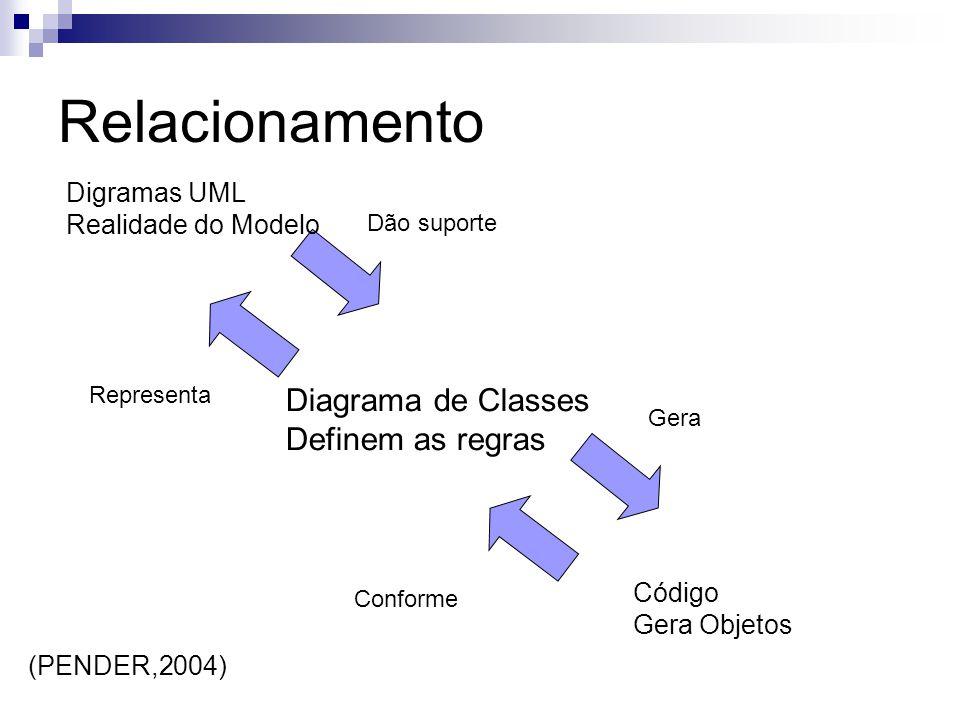 Relacionamento Diagrama de Classes Definem as regras Digramas UML