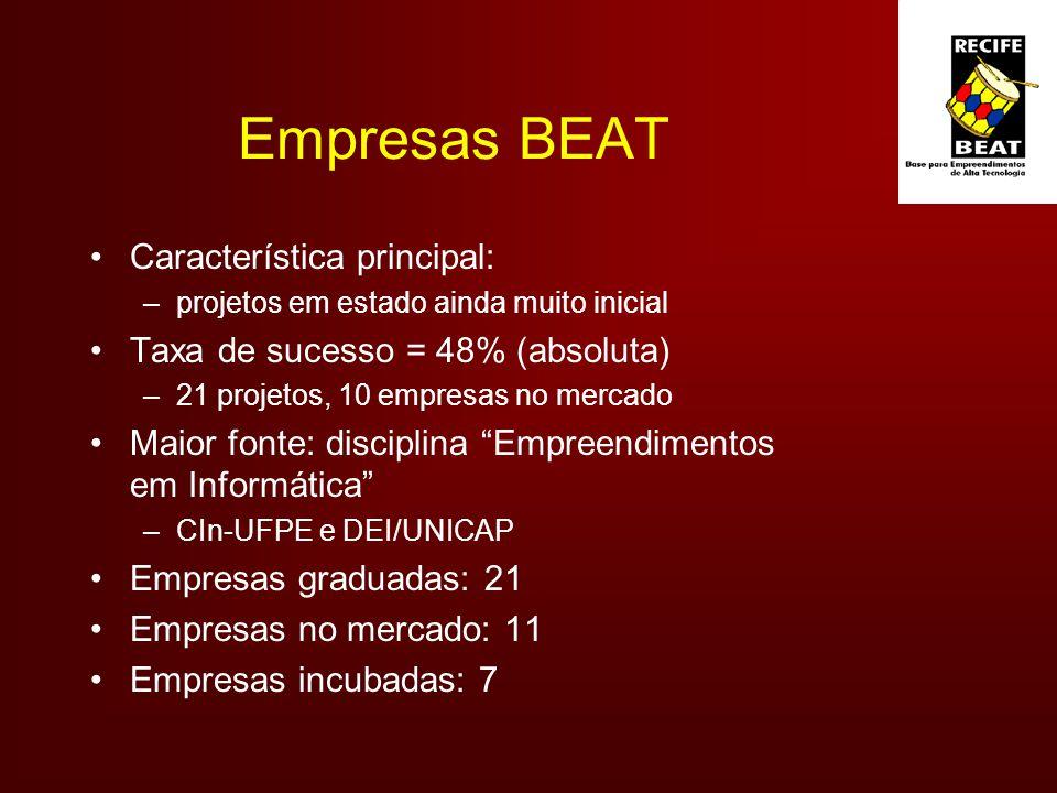 Empresas BEAT Característica principal: