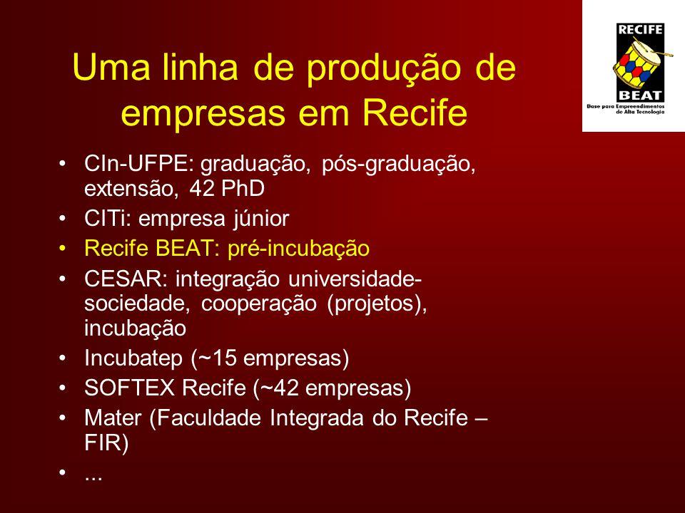 Uma linha de produção de empresas em Recife