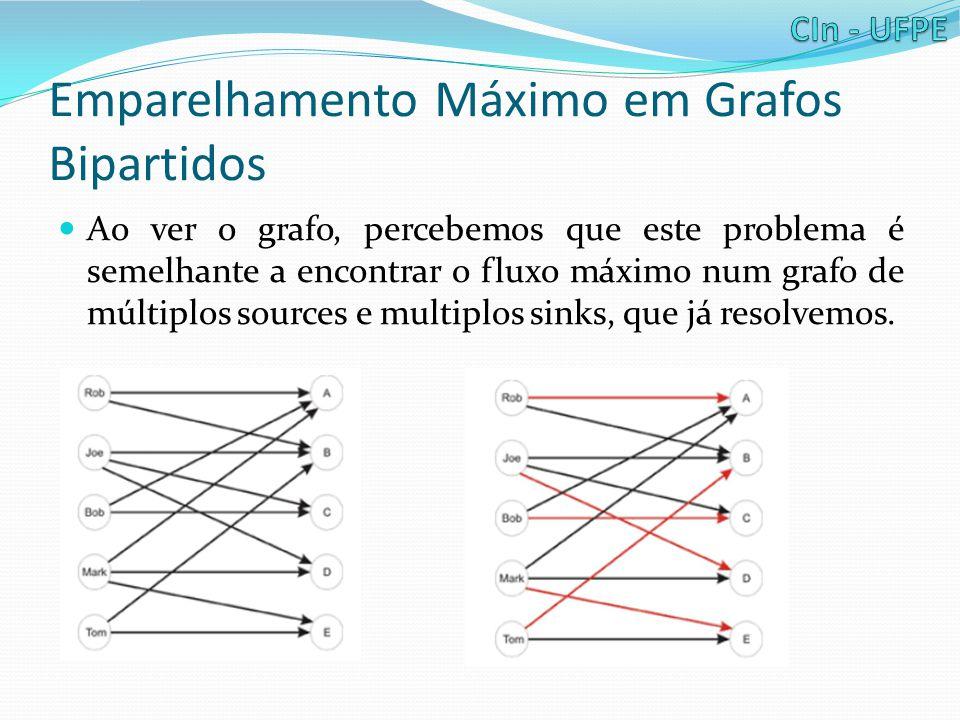 Emparelhamento Máximo em Grafos Bipartidos