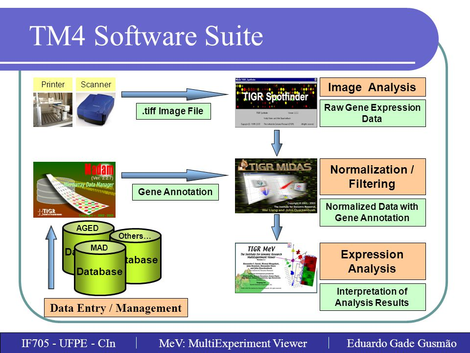 TM4 Software Suite Image Analysis Normalization / Filtering