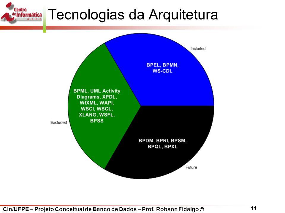 Tecnologias da Arquitetura