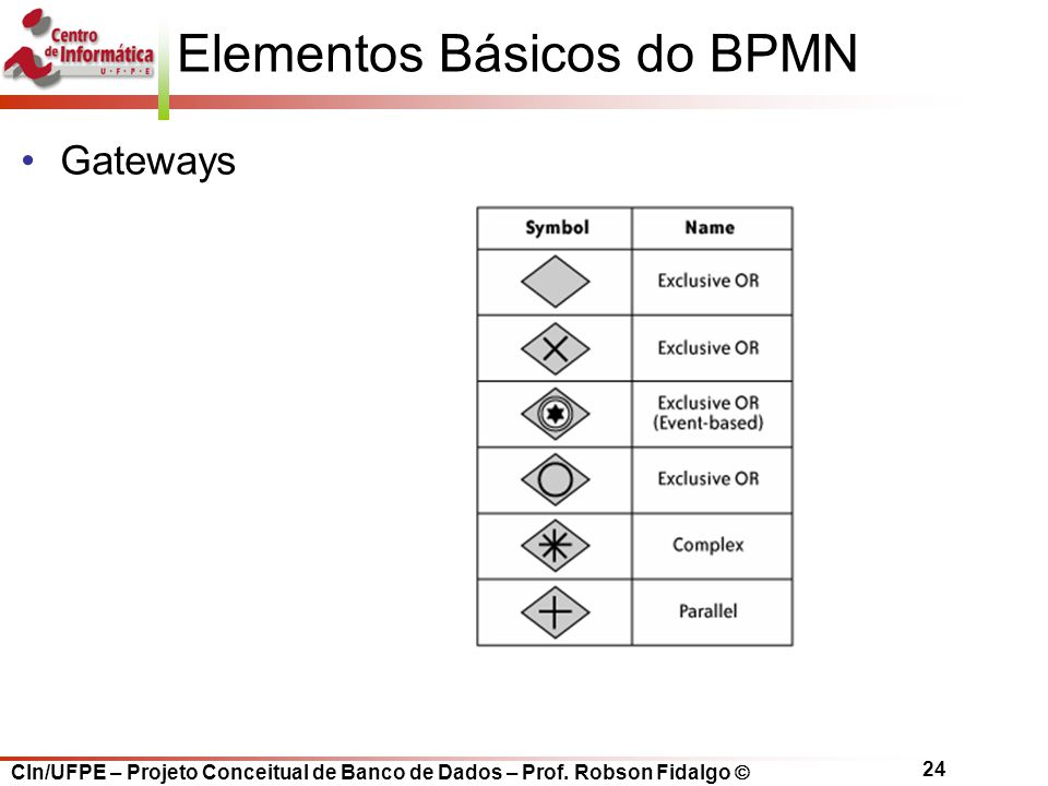 Elementos Básicos do BPMN