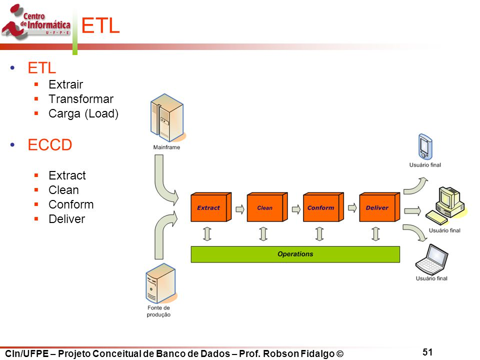 ETL ETL ECCD Extrair Transformar Carga (Load) Extract Clean Conform
