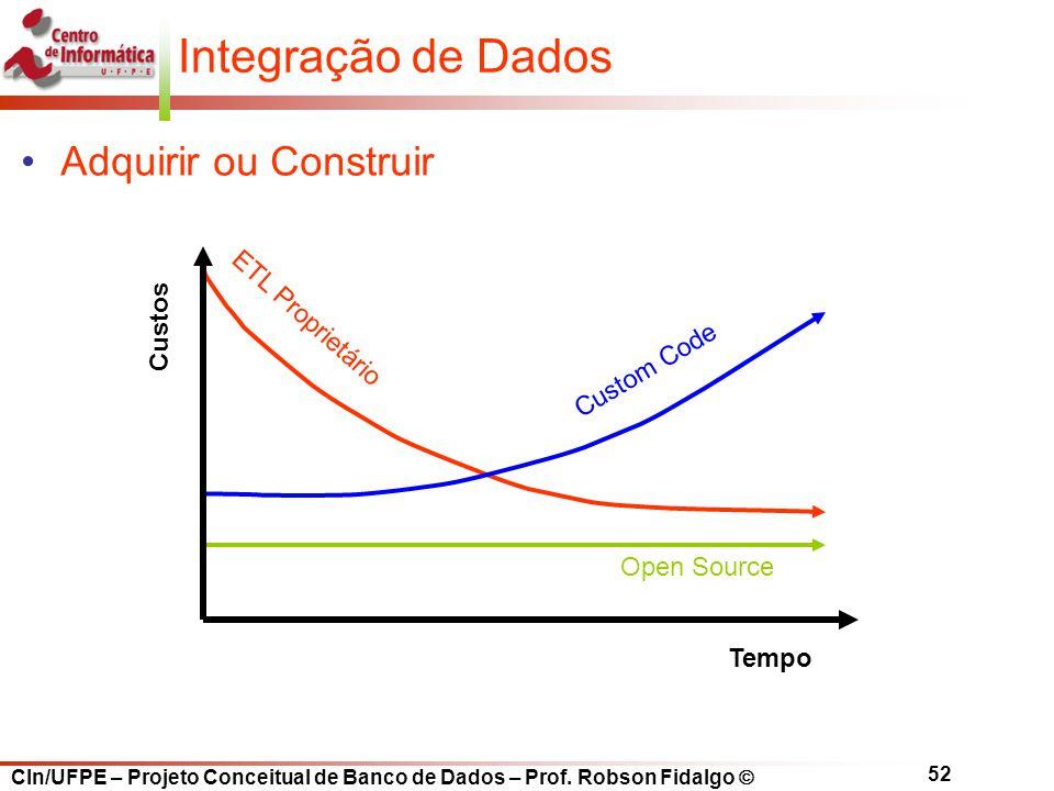 Integração de Dados Adquirir ou Construir Custos ETL Proprietário