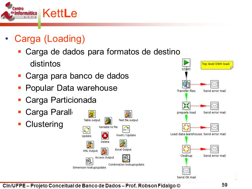 KettLe Carga (Loading) Carga de dados para formatos de destino