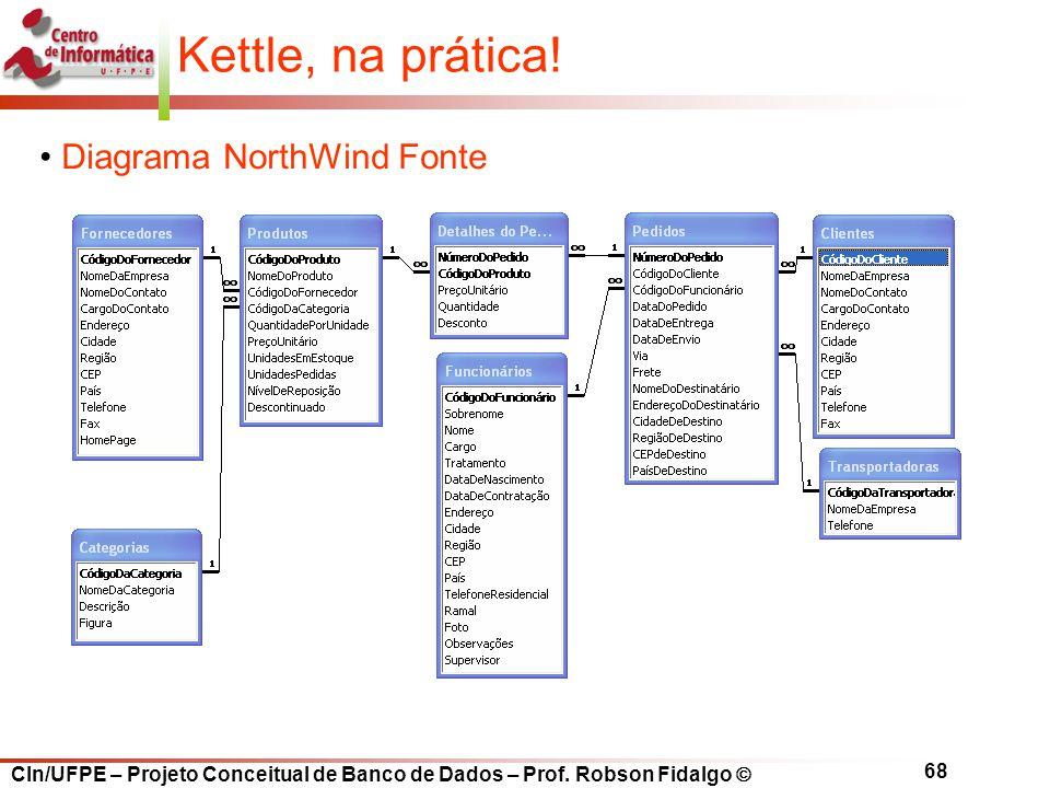 Kettle, na prática! Diagrama NorthWind Fonte