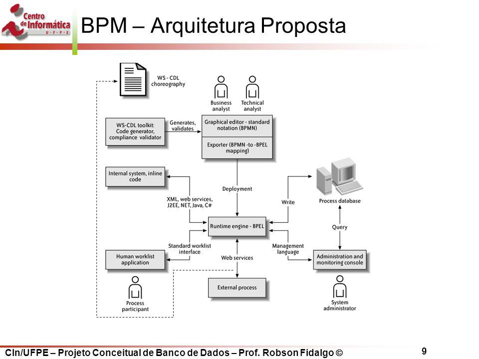 BPM – Arquitetura Proposta