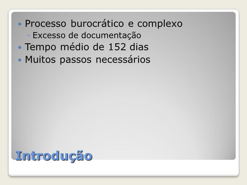 Introdução Processo burocrático e complexo Tempo médio de 152 dias