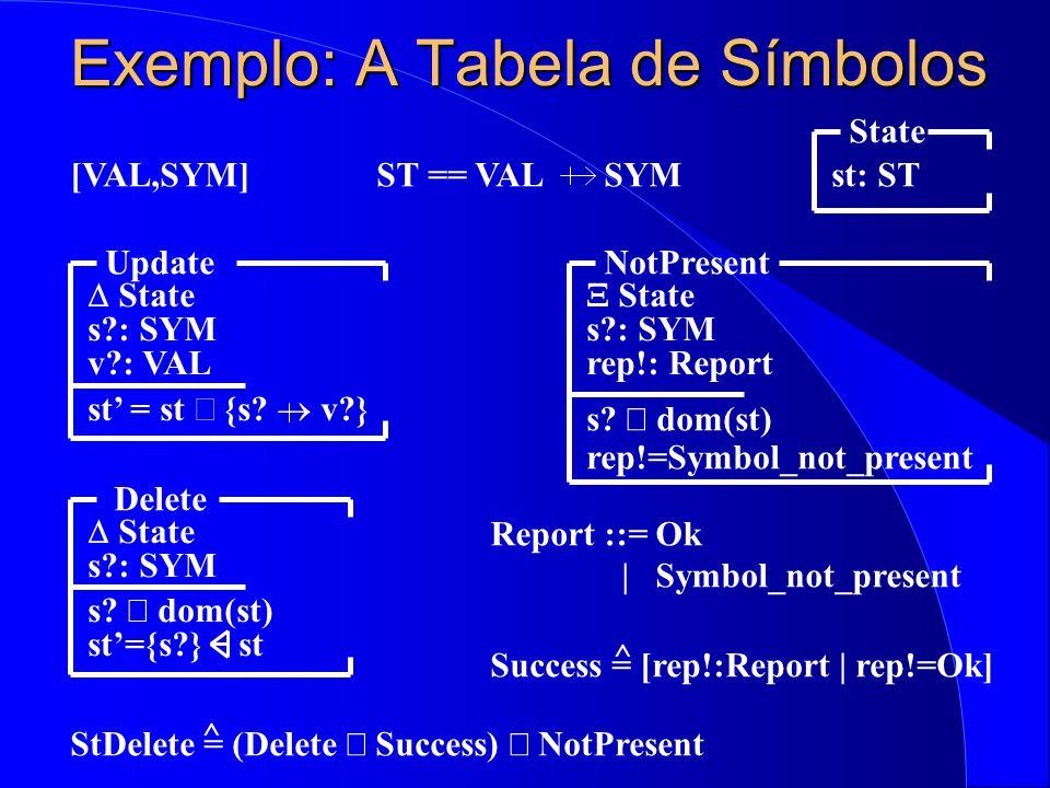 Exemplo: A Tabela de Símbolos