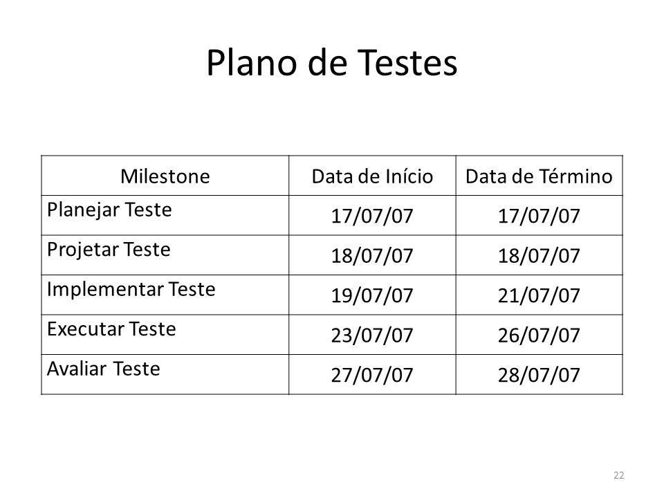 Plano de Testes Milestone Data de Início Data de Término