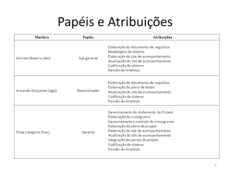 Papéis e Atribuições Membro Papéis Atribuições Amirton Bezerra (abc)