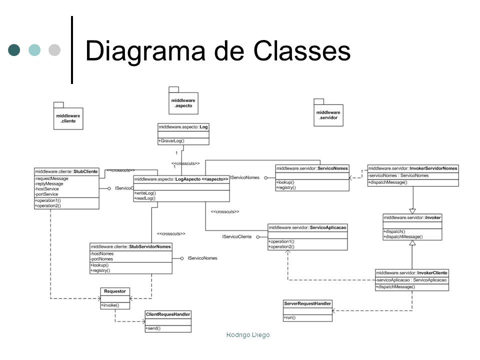 Diagrama de Classes Rodrigo Diego
