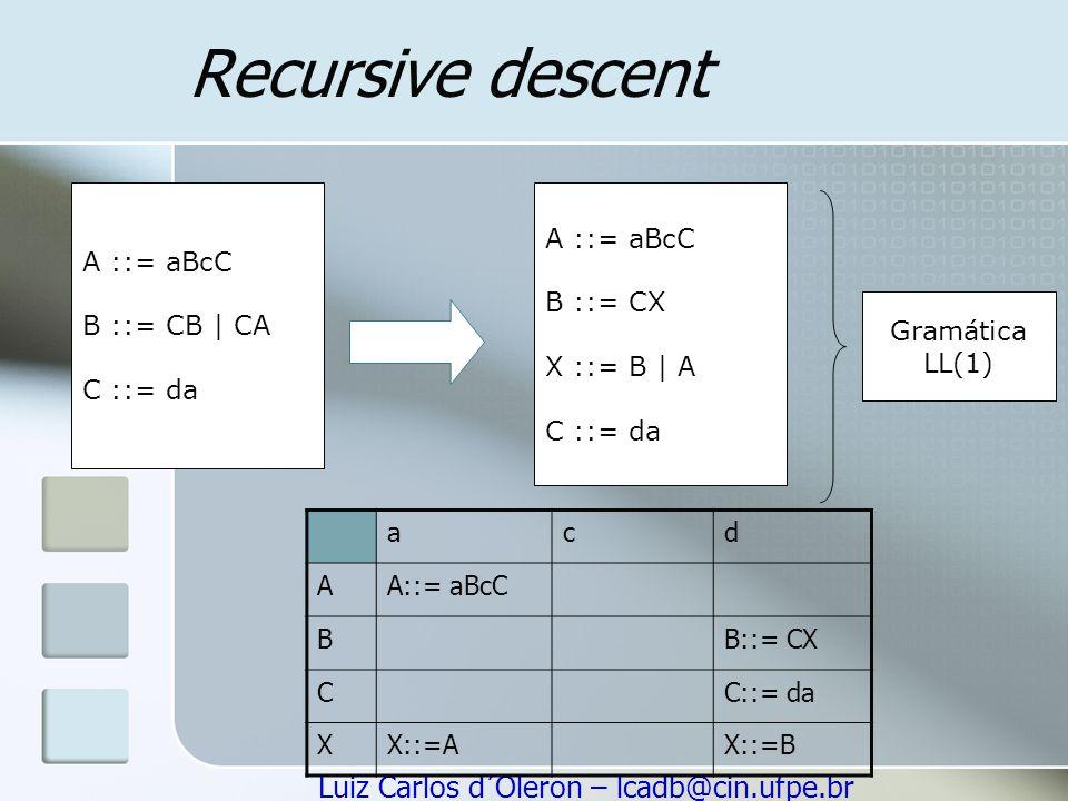 Recursive descent A ::= aBcC B ::= CB | CA C ::= da A ::= aBcC