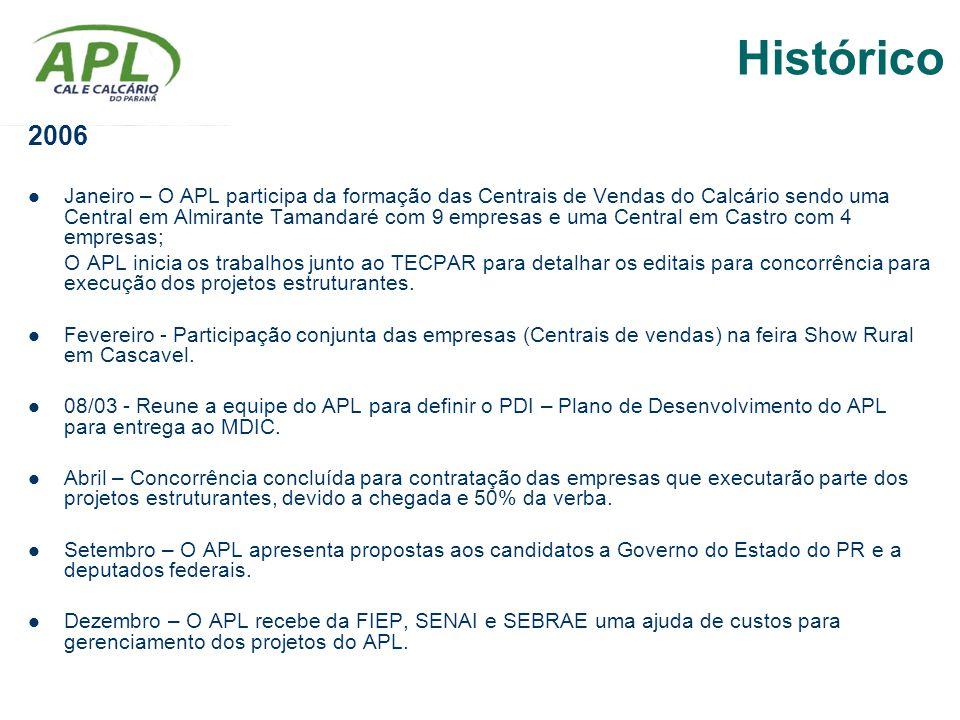 Histórico 2006.