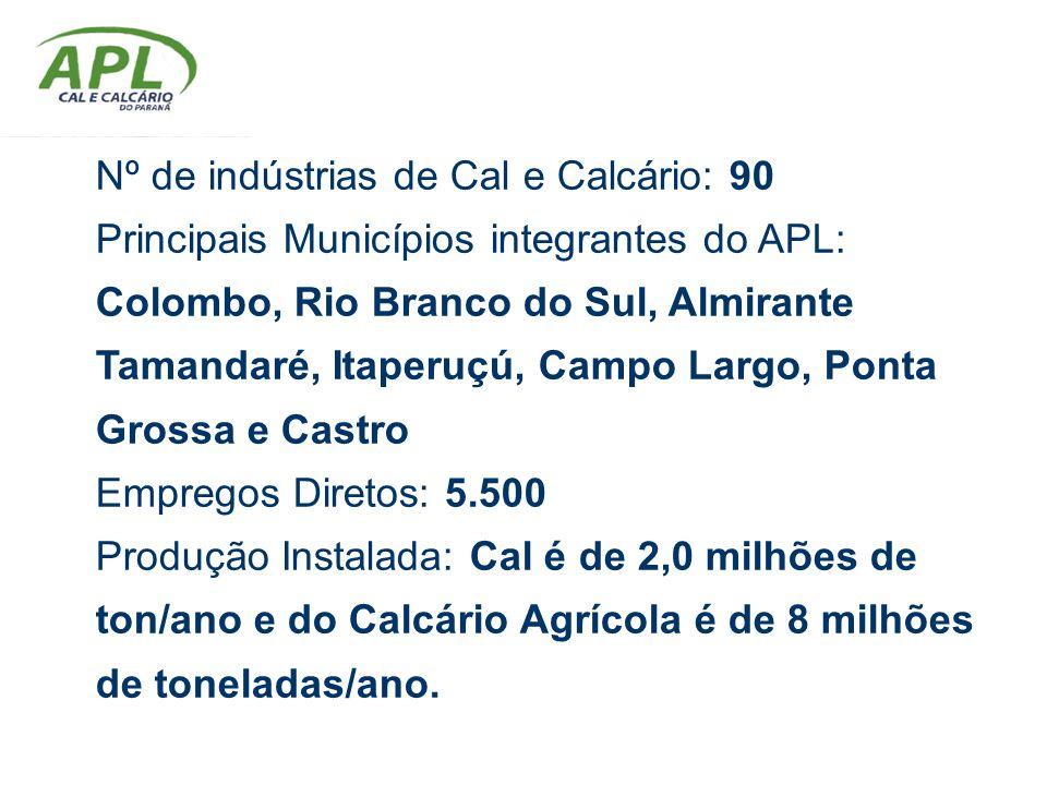 Nº de indústrias de Cal e Calcário: 90