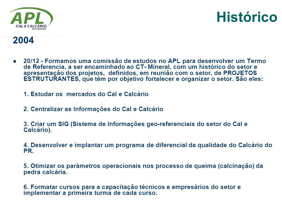 Histórico 2004.