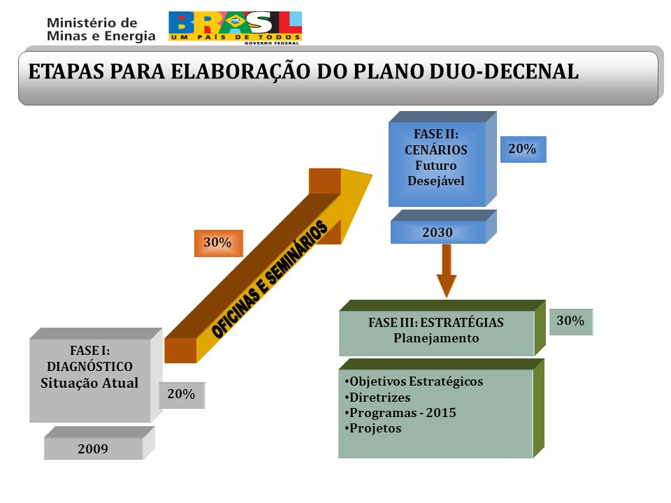 OFICINAS E SEMINÁRIOS ETAPAS PARA ELABORAÇÃO DO PLANO DUO-DECENAL