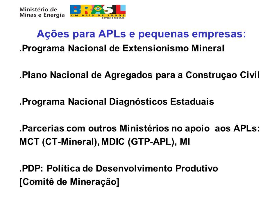 Ações para APLs e pequenas empresas: