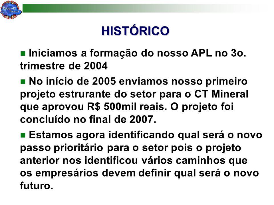 HISTÓRICO Iniciamos a formação do nosso APL no 3o. trimestre de 2004