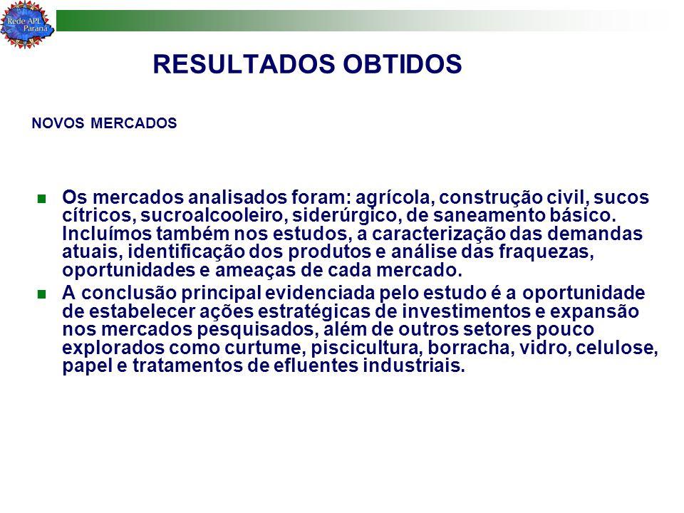 RESULTADOS OBTIDOS NOVOS MERCADOS.