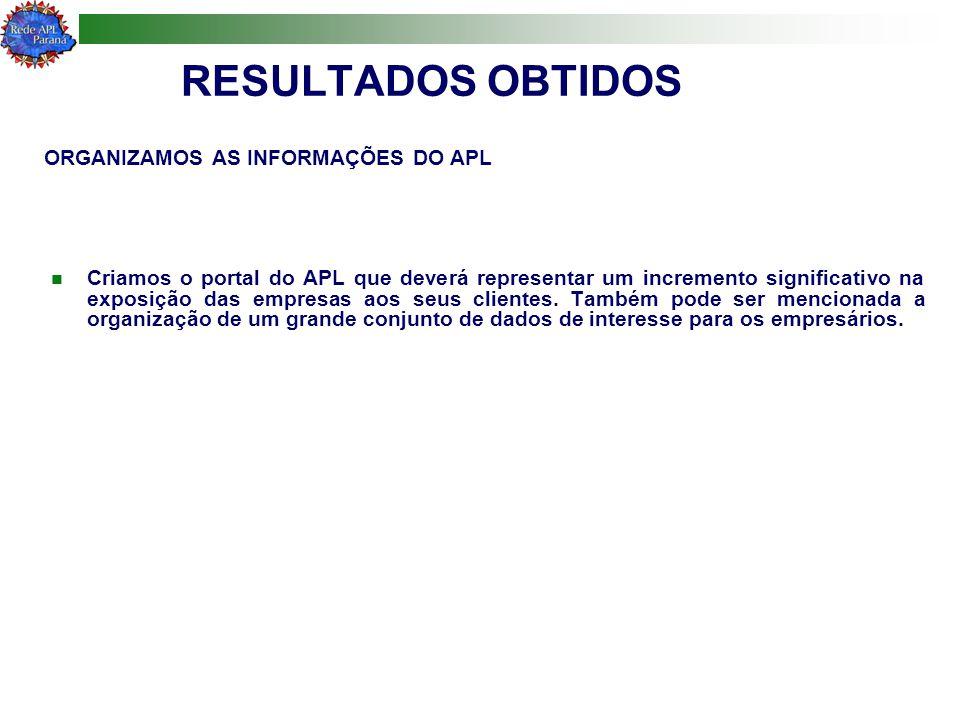 RESULTADOS OBTIDOS ORGANIZAMOS AS INFORMAÇÕES DO APL