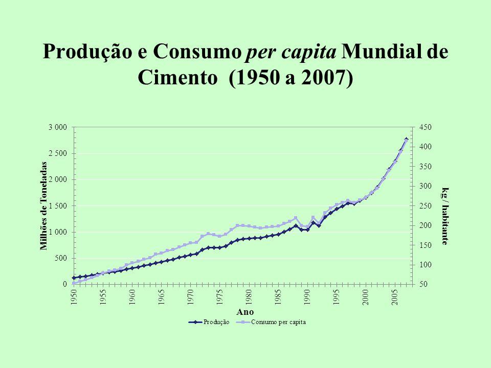Produção e Consumo per capita Mundial de Cimento (1950 a 2007)