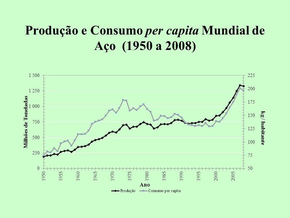 Produção e Consumo per capita Mundial de Aço (1950 a 2008)