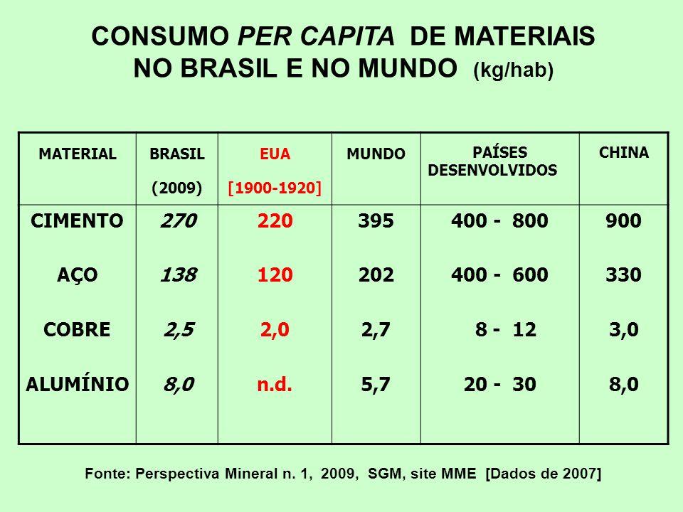 CONSUMO PER CAPITA DE MATERIAIS NO BRASIL E NO MUNDO (kg/hab)