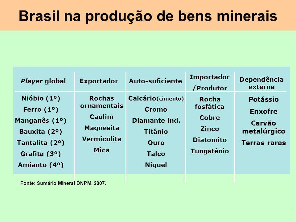 Brasil na produção de bens minerais