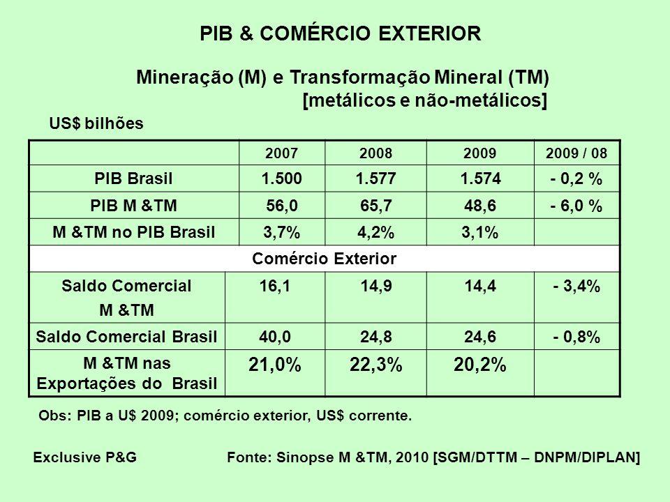 PIB & COMÉRCIO EXTERIOR