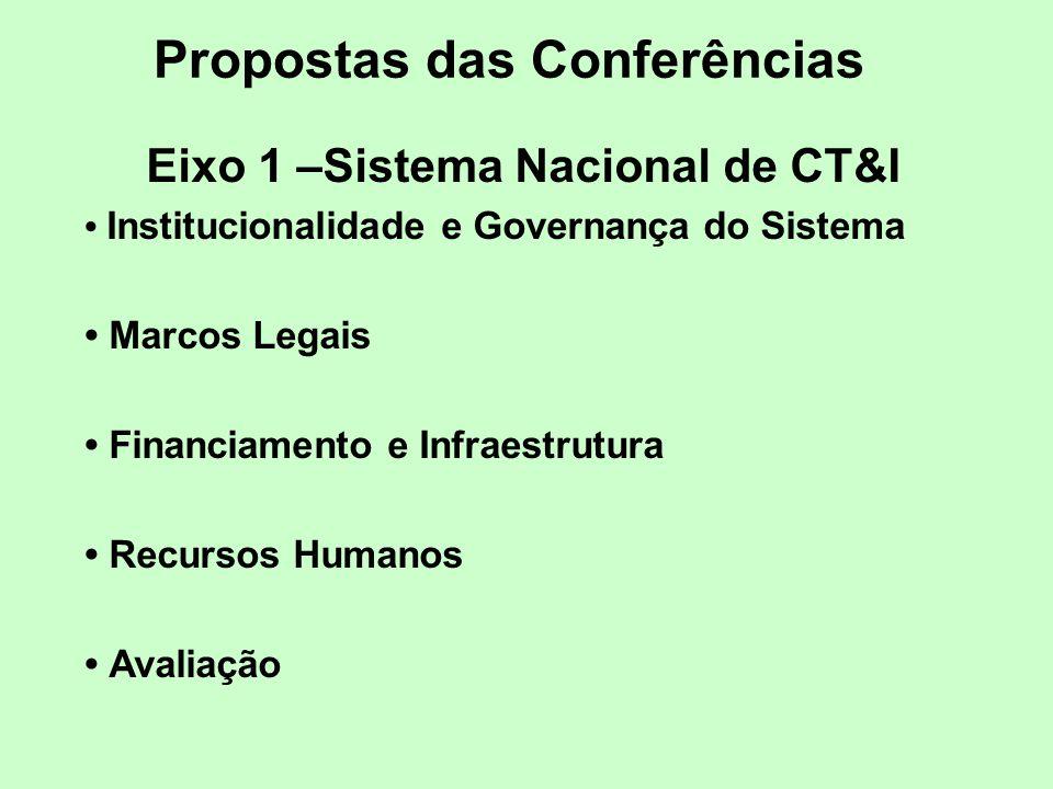 Propostas das Conferências
