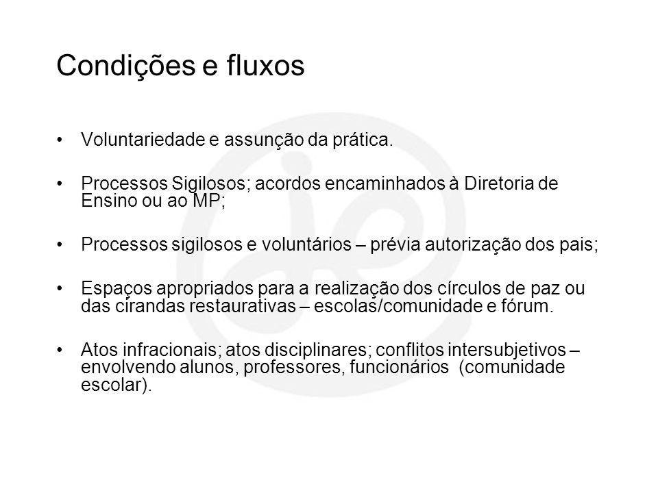 Condições e fluxos Voluntariedade e assunção da prática.