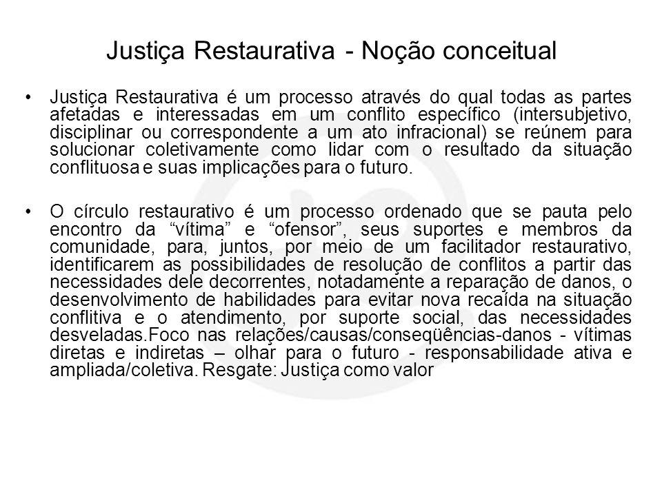 Justiça Restaurativa - Noção conceitual