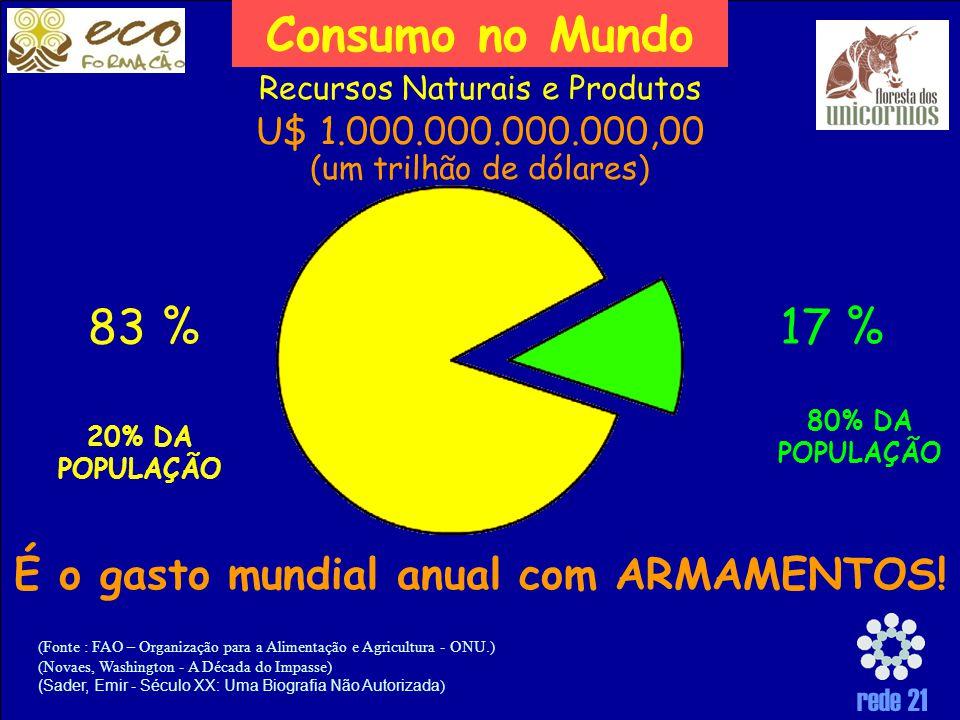 É o gasto mundial anual com ARMAMENTOS!