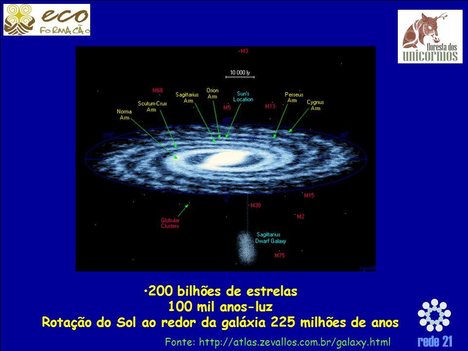 200 bilhões de estrelas 100 mil anos-luz Rotação do Sol ao redor da galáxia 225 milhões de anos