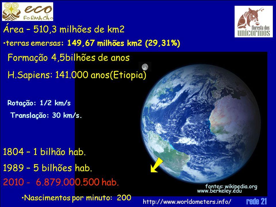 Formação 4,5bilhões de anos